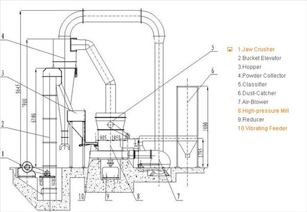 Workflow of Raymond Mill, Raymond Roller Mill, stone Grinding mill