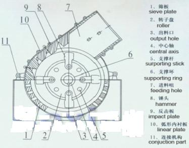 Structure of Hammer Crusher (Hammer Mill)